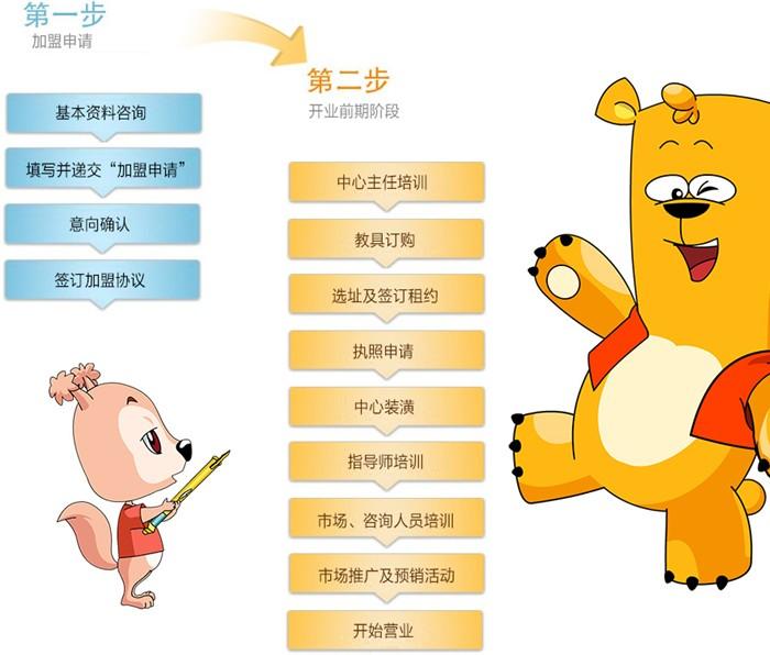 哈哈熊双语早教加盟流程