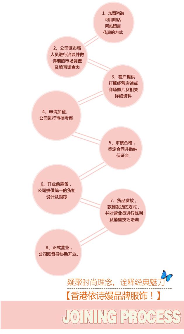 香港依诗嫚品牌诚邀加盟