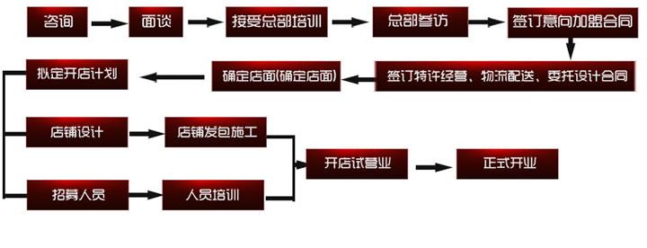 毛哥老鸭汤加盟流程
