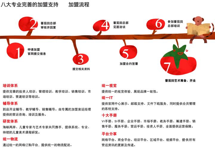 蕃茄田艺术(中国)