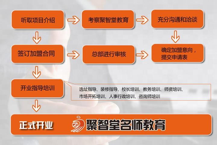 聚智堂教育加盟流程