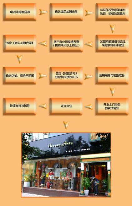 禾文阿思加盟流程