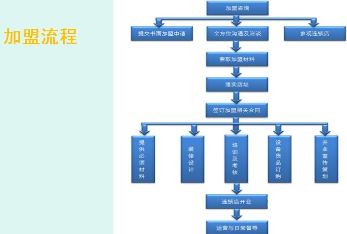 卓安信达加盟流程