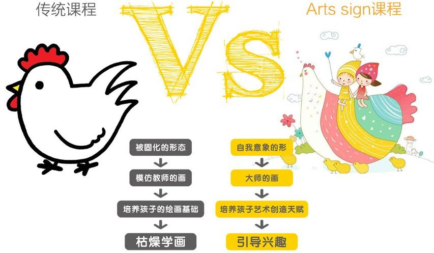 艺象标儿童创艺美术加盟流程