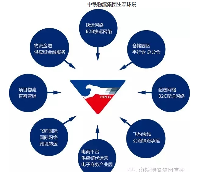 中铁快运仓储组织结构图