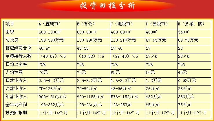 德庄火锅加盟投资分析