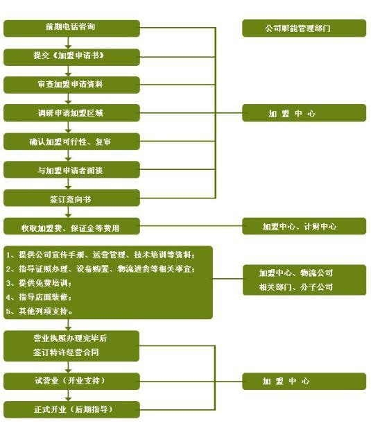 小肥牛火锅加盟流程