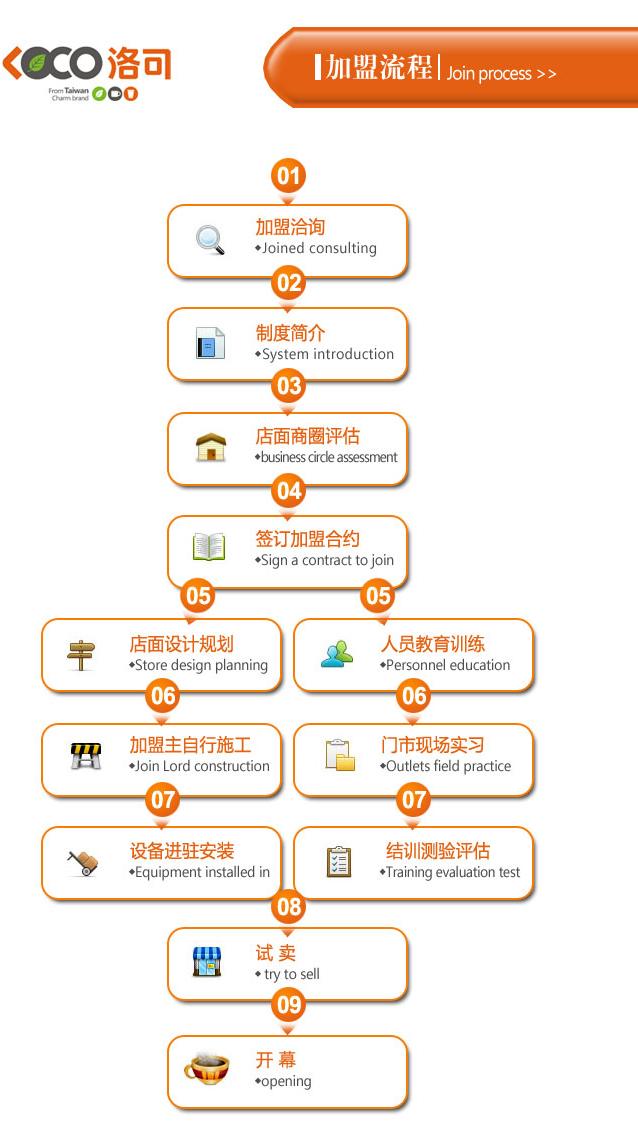 加盟流程图模板