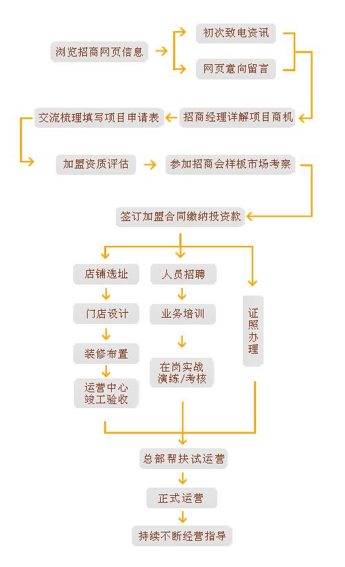 儒房地产房产中介加盟