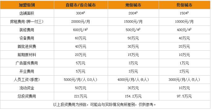 中国石化加油站加盟费多少
