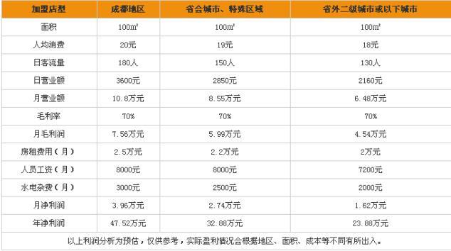 沈小福米线加盟利润分析