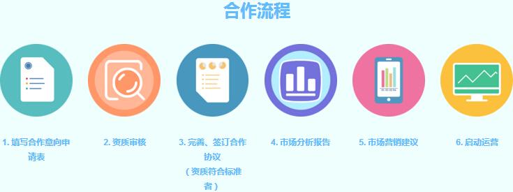趣学英语加盟