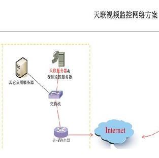 VPN-天联加盟图片