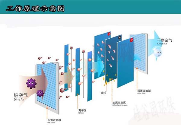 空气净化器工作原理展示
