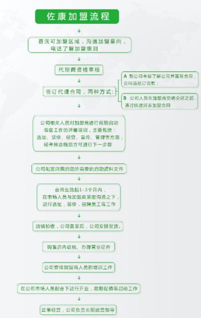 佐康祛痘加盟流程