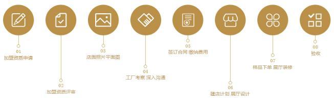 志邦橱柜加盟流程