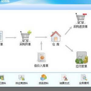 企业管理软件ERP加盟图片